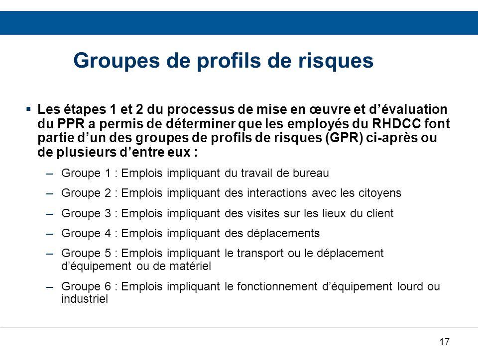 17 Groupes de profils de risques Les étapes 1 et 2 du processus de mise en œuvre et dévaluation du PPR a permis de déterminer que les employés du RHDC