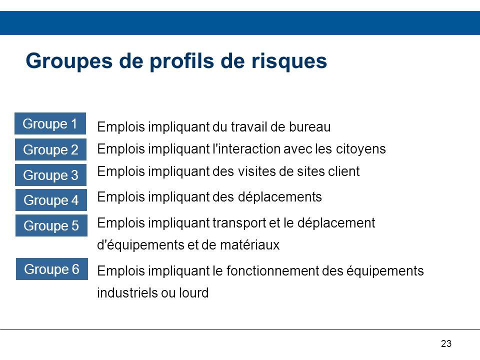 23 Groupes de profils de risques Emplois impliquant du travail de bureau Emplois impliquant l'interaction avec les citoyens Emplois impliquant des vis