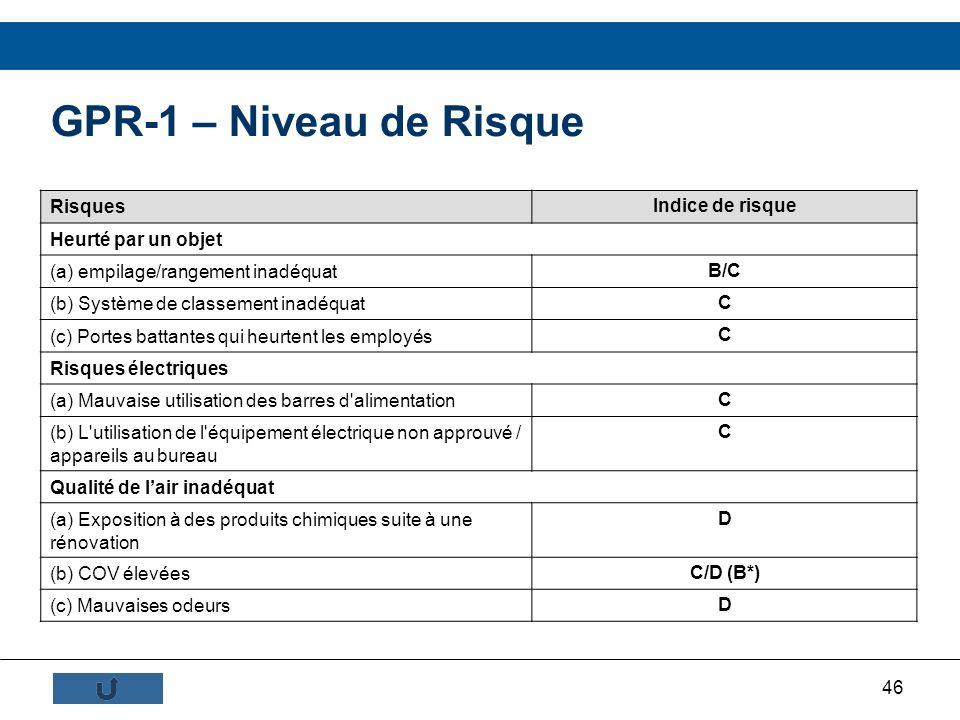 46 GPR-1 – Niveau de Risque Risques Indice de risque Heurté par un objet (a) empilage/rangement inadéquat B/C (b) Système de classement inadéquat C (c
