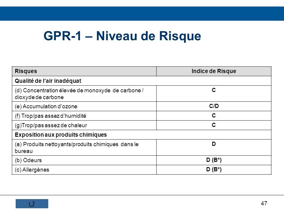 47 GPR-1 – Niveau de Risque Risques Indice de Risque Qualité de lair inadéquat (d) Concentration élevée de monoxyde de carbone / dioxyde de carbone C