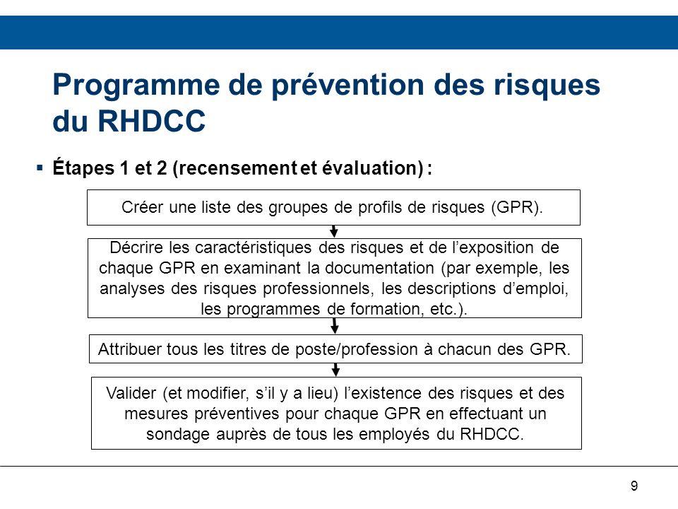 10 Programme de prévention des risques du RHDCC Étapes 1 et 2 (recensement et évaluation) : Évaluer létendue de lexposition aux risques à laide des outils fournis dans le document du PPR du RHDCC.
