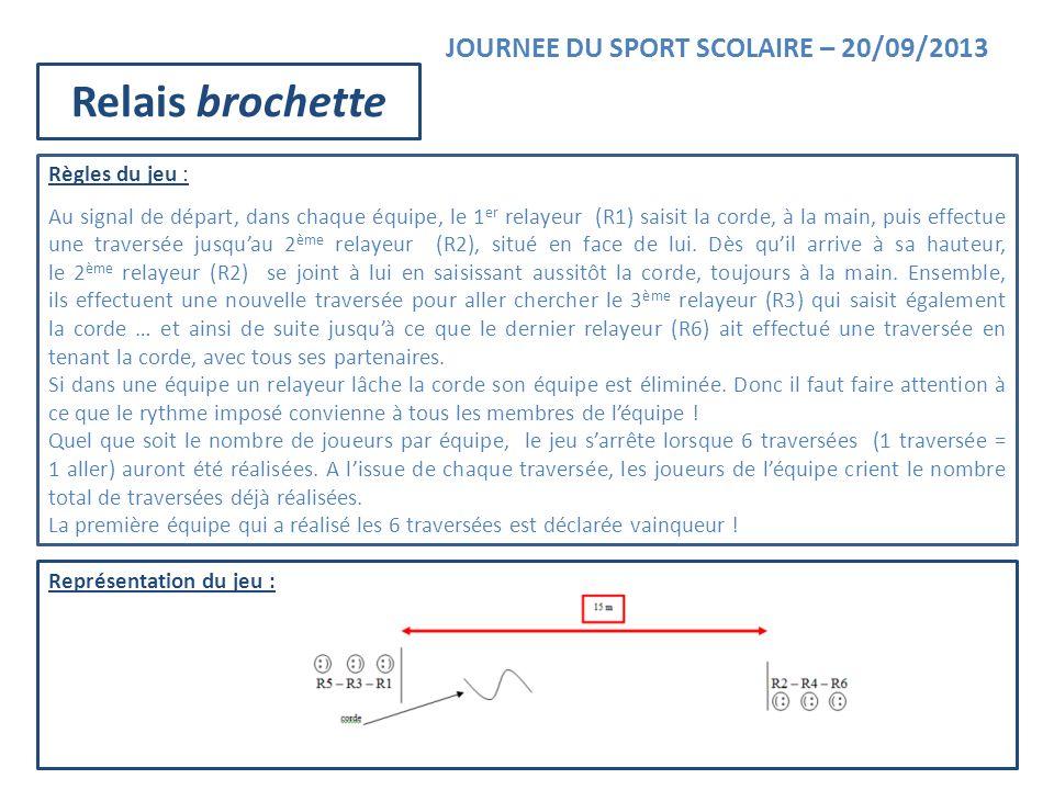 Représentation du jeu : JOURNEE DU SPORT SCOLAIRE – 20/09/2013 Relais brochette Règles du jeu : Au signal de départ, dans chaque équipe, le 1 er relay