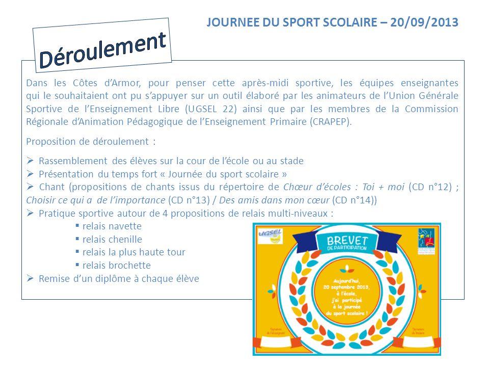 Représentation du jeu : JOURNEE DU SPORT SCOLAIRE – 20/09/2013 Relais navette Règles du jeu : Il sagit dune course de relais.