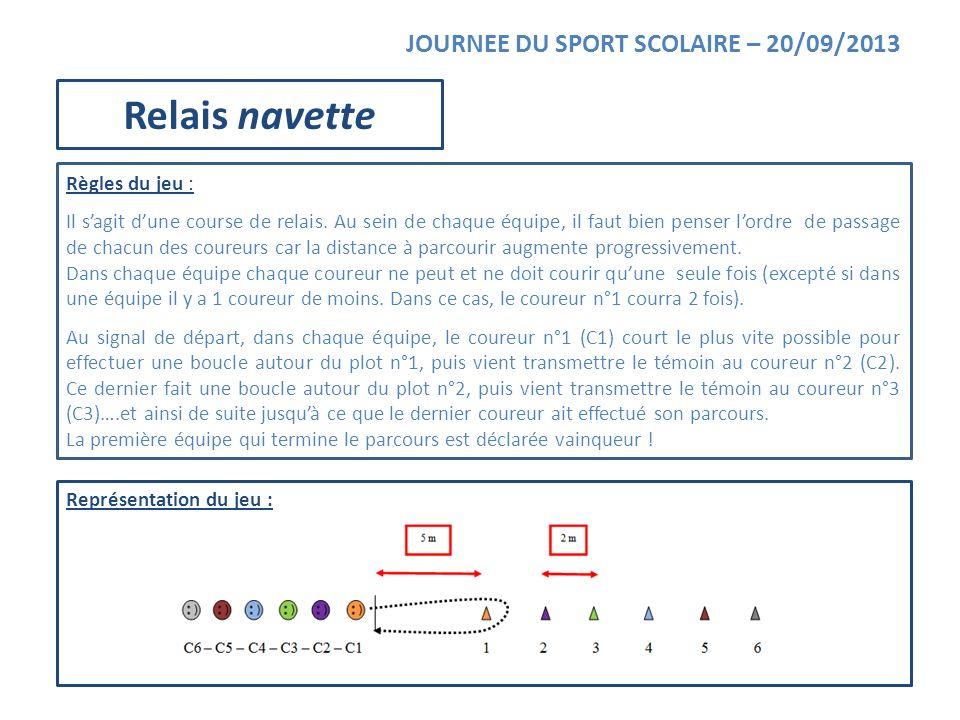 Représentation du jeu : JOURNEE DU SPORT SCOLAIRE – 20/09/2013 Relais navette Règles du jeu : Il sagit dune course de relais. Au sein de chaque équipe