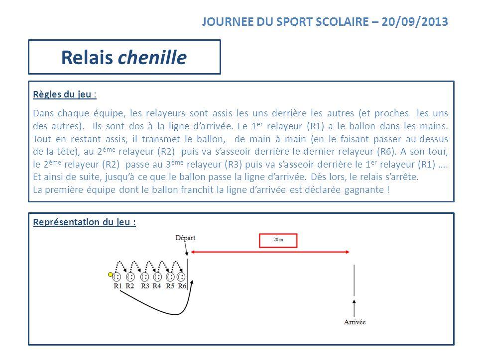 Représentation du jeu : JOURNEE DU SPORT SCOLAIRE – 20/09/2013 Relais chenille Règles du jeu : Dans chaque équipe, les relayeurs sont assis les uns de