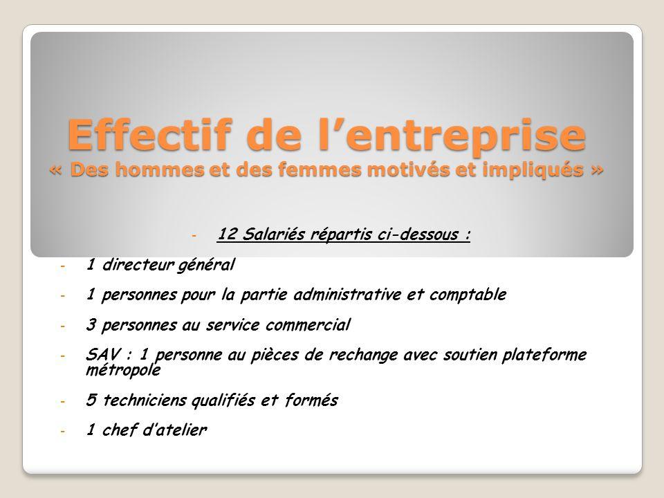 Effectif de lentreprise « Des hommes et des femmes motivés et impliqués » - 12 Salariés répartis ci-dessous : - 1 directeur général - 1 personnes pour