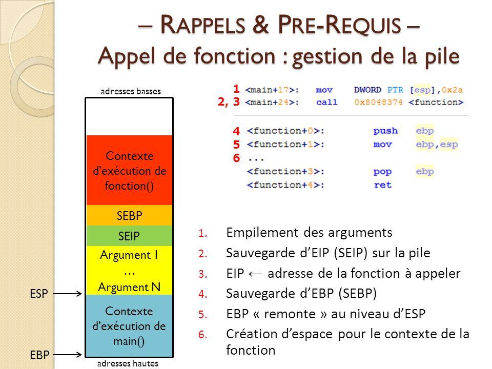 – R APPELS & P RE -R EQUIS – Appel de fonction : gestion de la pile Contexte dexécution de fonction() SEIP SEBP Contexte dexécution de main() 1.