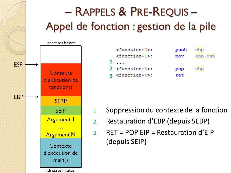 – R APPELS & P RE -R EQUIS – Appel de fonction : gestion de la pile 1.