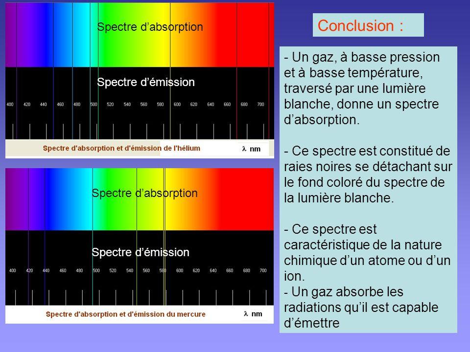 II.Spectres dabsorption.