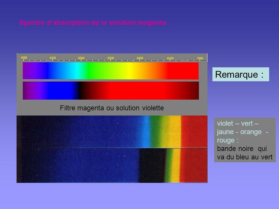 Spectre dabsorption de la solution bleue : Filtre cyan ou solution bleu clair Remarque : violet – bleu – vert – jaune : bande noire qui va de lorange au rouge.