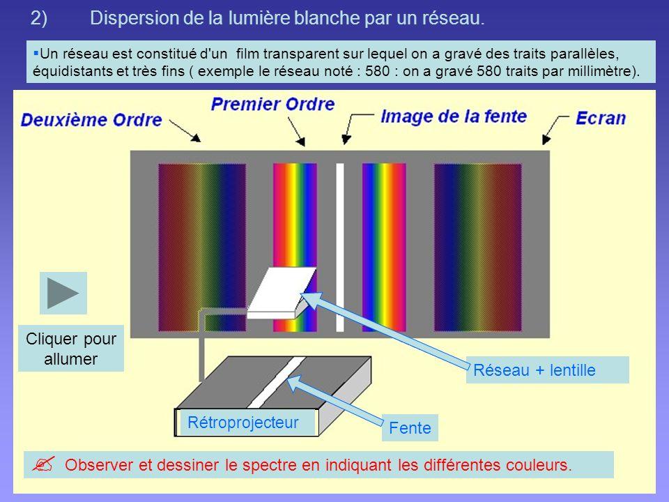 2)Dispersion de la lumière blanche par un réseau.