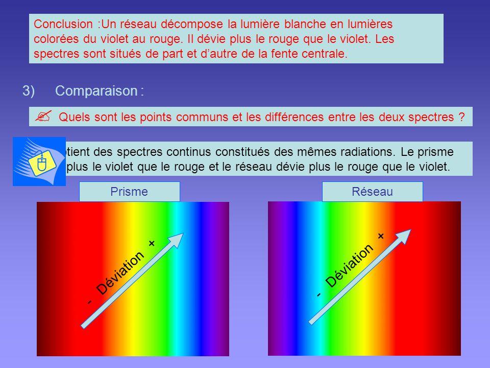 3)Comparaison : Conclusion :Un réseau décompose la lumière blanche en lumières colorées du violet au rouge.