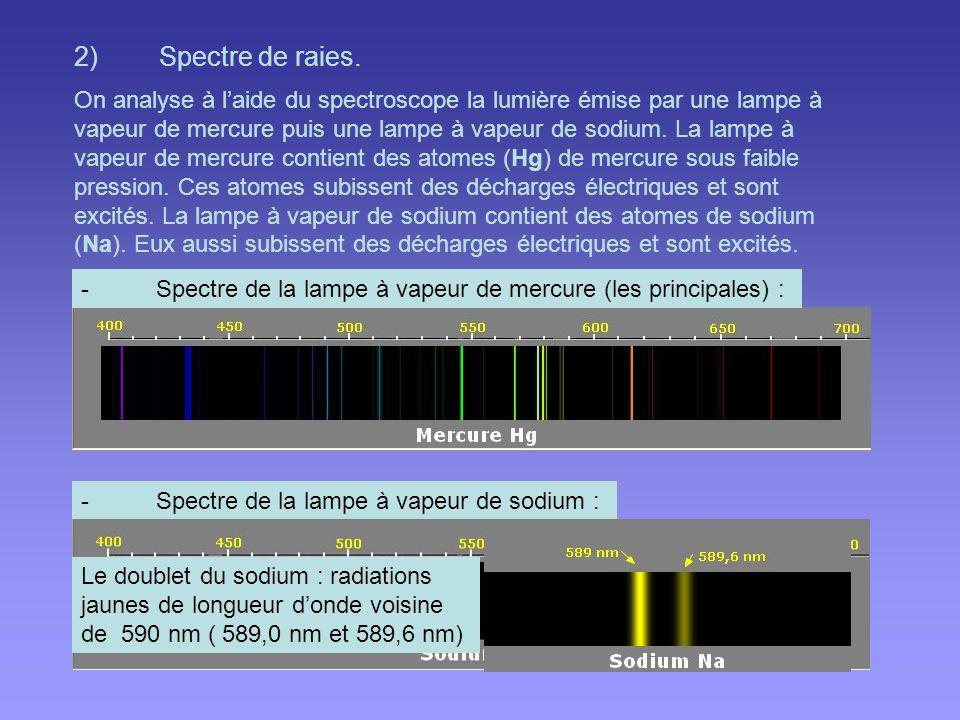 II.Spectres démission Un spectre démission est un spectre produit par la lumière directement émise par une source.