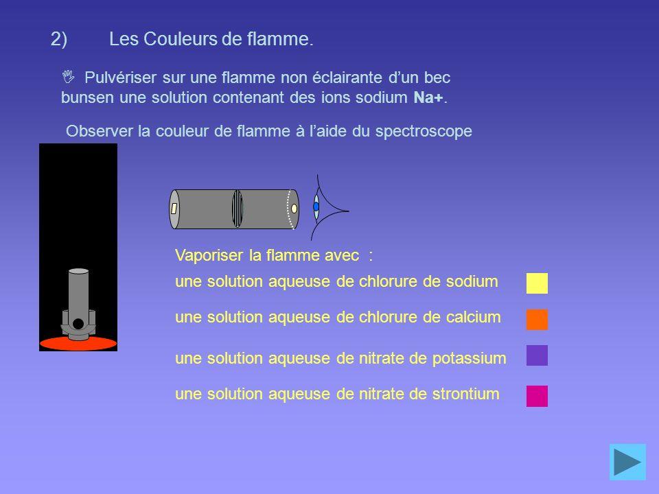 Spectre dabsorption de la solution magenta : Remarque : violet – vert – jaune - orange - rouge : bande noire qui va du bleu au vert Filtre magenta ou solution violette