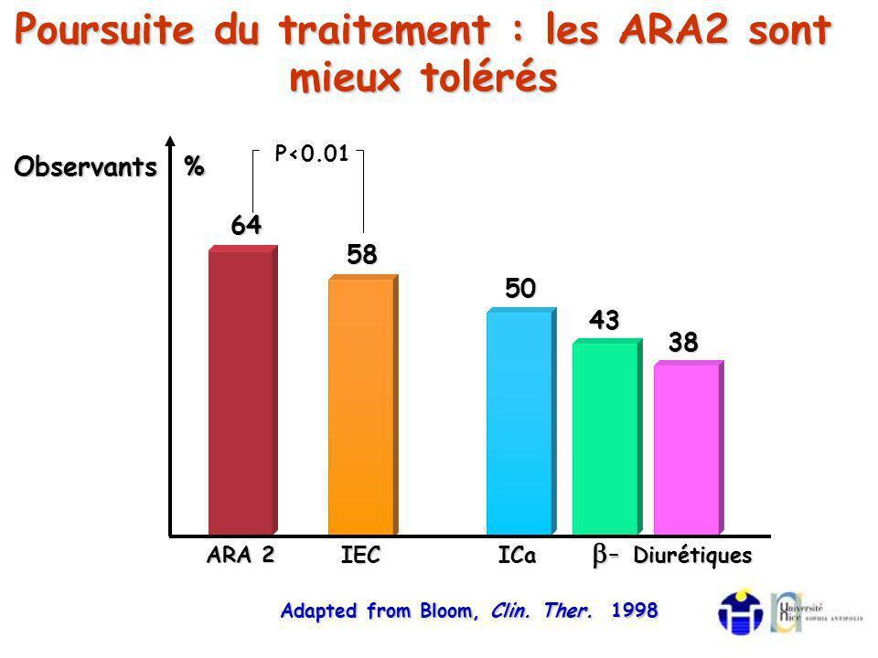 Poursuite du traitement : les ARA2 sont mieux tolérés Adapted from Bloom, Clin.