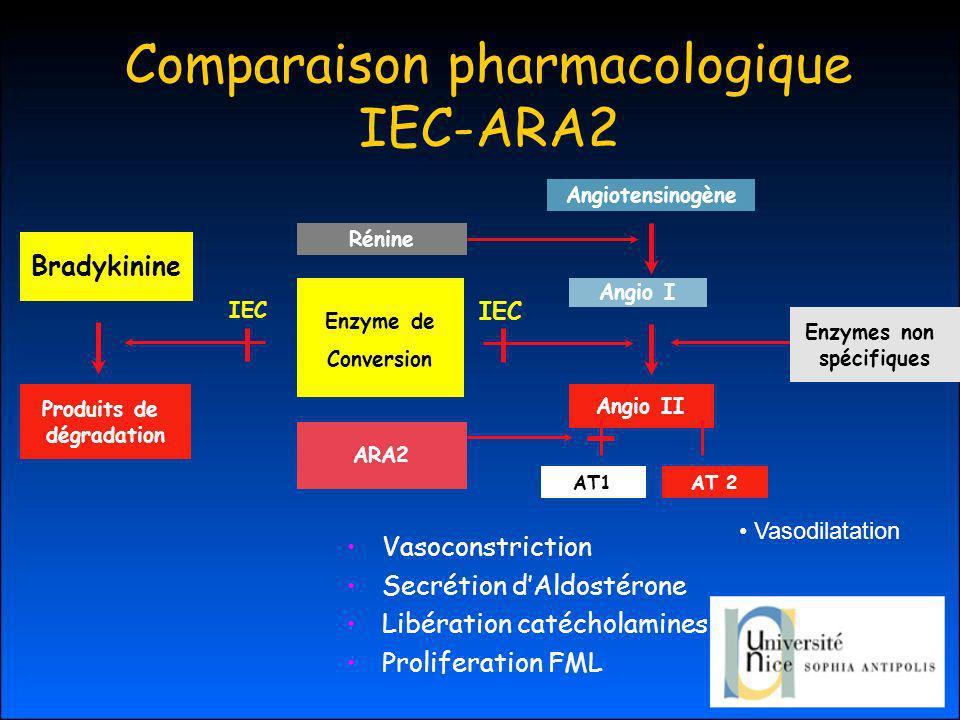 Comparaison pharmacologique IEC-ARA2 Angiotensinogène Rénine Enzyme de Conversion Angio I Angio II AT1AT 2 ARA2 Enzymes non spécifiques Bradykinine Produits de dégradation IEC Vasoconstriction Secrétion dAldostérone Libération catécholamines Proliferation FML Vasodilatation