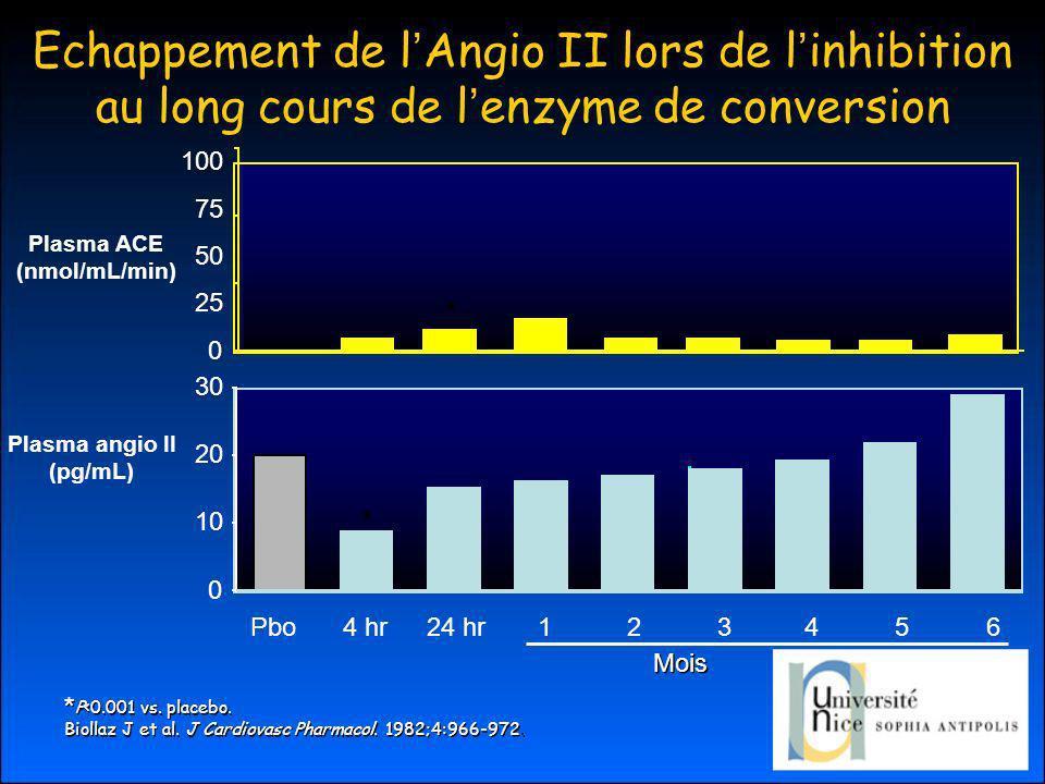 Echappement de l Angio II lors de l inhibition au long cours de l enzyme de conversion * P<0.001 vs.