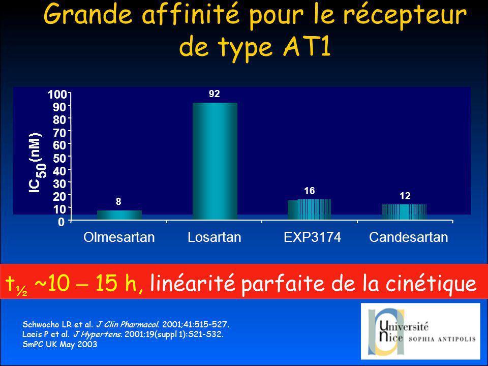 Grande affinité pour le récepteur de type AT1 t ½ ~10 – 15 h, linéarité parfaite de la cinétique Schwocho LR et al.
