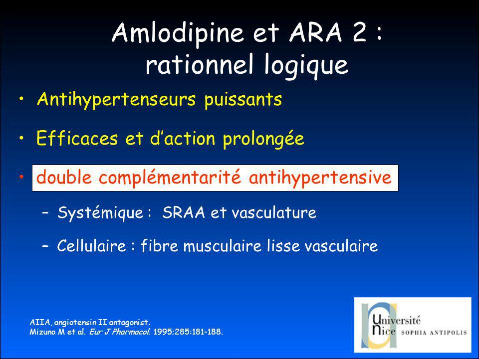 Amlodipine et ARA 2 : rationnel logique Antihypertenseurs puissants Efficaces et daction prolongée double complémentarité antihypertensive –Systémique : SRAA et vasculature –Cellulaire : fibre musculaire lisse vasculaire AIIA, angiotensin II antagonist.