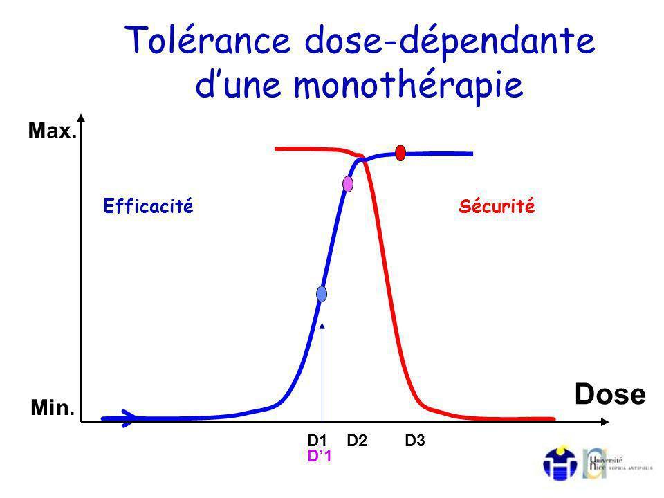 Tolérance dose-dépendante dune monothérapie EfficacitéSécurité Dose Min. Max. D1 D2 D3 D1