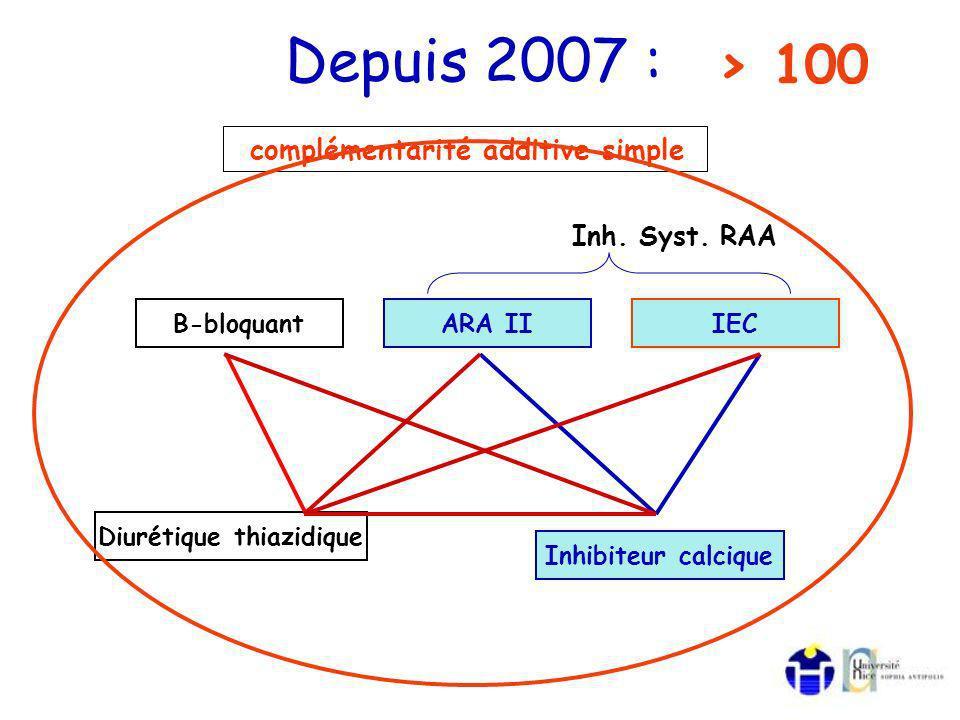Depuis 2007 : B-bloquantARA IIIEC Diurétique thiazidique Inhibiteur calcique complémentarité additive simple Inh.
