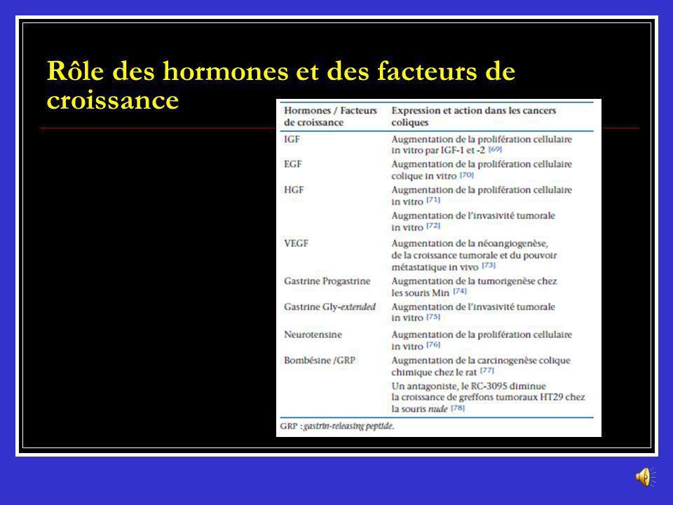 Hormones et facteurs de croissance La prolifération épithéliale colique est influencée par un certain nombre dhormones et de facteurs de croissance. E