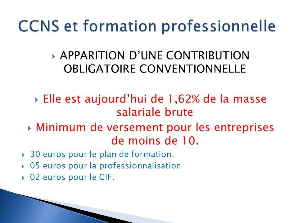 APPARITION DUNE CONTRIBUTION OBLIGATOIRE CONVENTIONNELLE Elle est aujourdhui de 1,62% de la masse salariale brute Minimum de versement pour les entreprises de moins de 10.