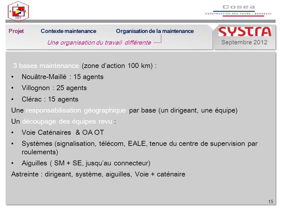 Septembre 2012 3 bases maintenance (zone daction 100 km) : Nouâtre-Maillé : 15 agents Villognon : 25 agents Clérac : 15 agents Une responsabilisation géographique par base (un dirigeant, une équipe) Un découpage des équipes revu : Voie Caténaires & OA OT Systèmes (signalisation, télécom, EALE, tenue du centre de supervision par roulements) Aiguilles ( SM + SE, jusquau connecteur) Astreinte : dirigeant, système, aiguilles, Voie + caténaire 15 Projet Une organisation du travail différente Contexte maintenanceOrganisation de la maintenance