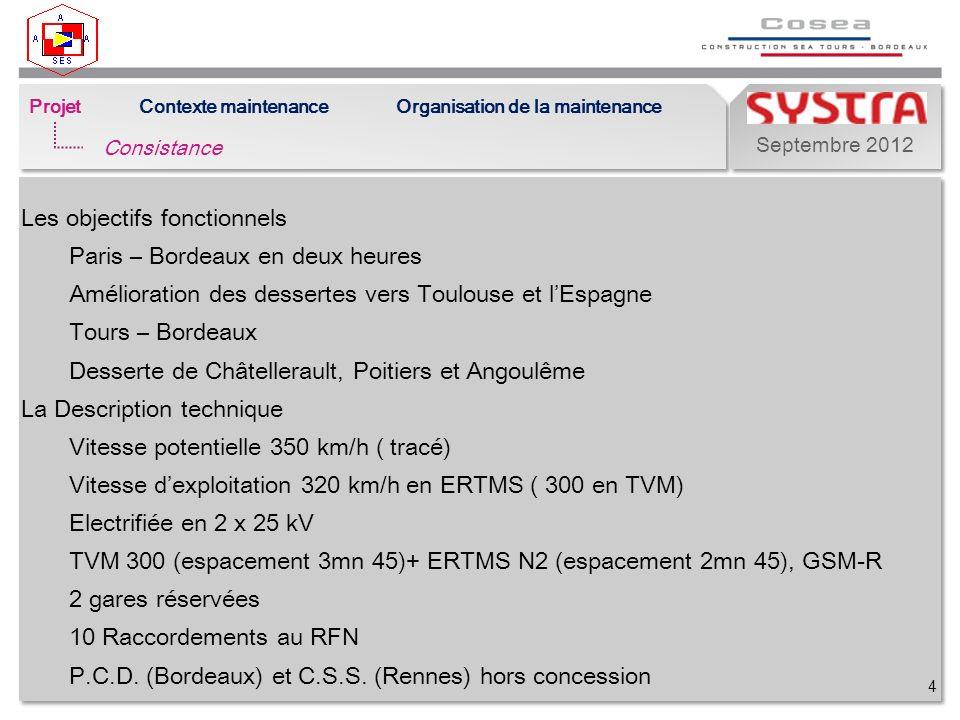 Septembre 2012 4 Projet Consistance Contexte maintenanceOrganisation de la maintenance Les objectifs fonctionnels Paris – Bordeaux en deux heures Amélioration des dessertes vers Toulouse et lEspagne Tours – Bordeaux Desserte de Châtellerault, Poitiers et Angoulême La Description technique Vitesse potentielle 350 km/h ( tracé) Vitesse dexploitation 320 km/h en ERTMS ( 300 en TVM) Electrifiée en 2 x 25 kV TVM 300 (espacement 3mn 45)+ ERTMS N2 (espacement 2mn 45), GSM-R 2 gares réservées 10 Raccordements au RFN P.C.D.