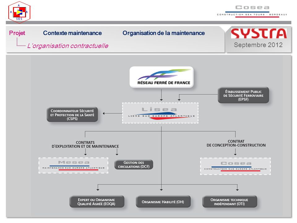 Septembre 2012 ProjetContexte maintenanceOrganisation de la maintenance Lorganisation contractuelle