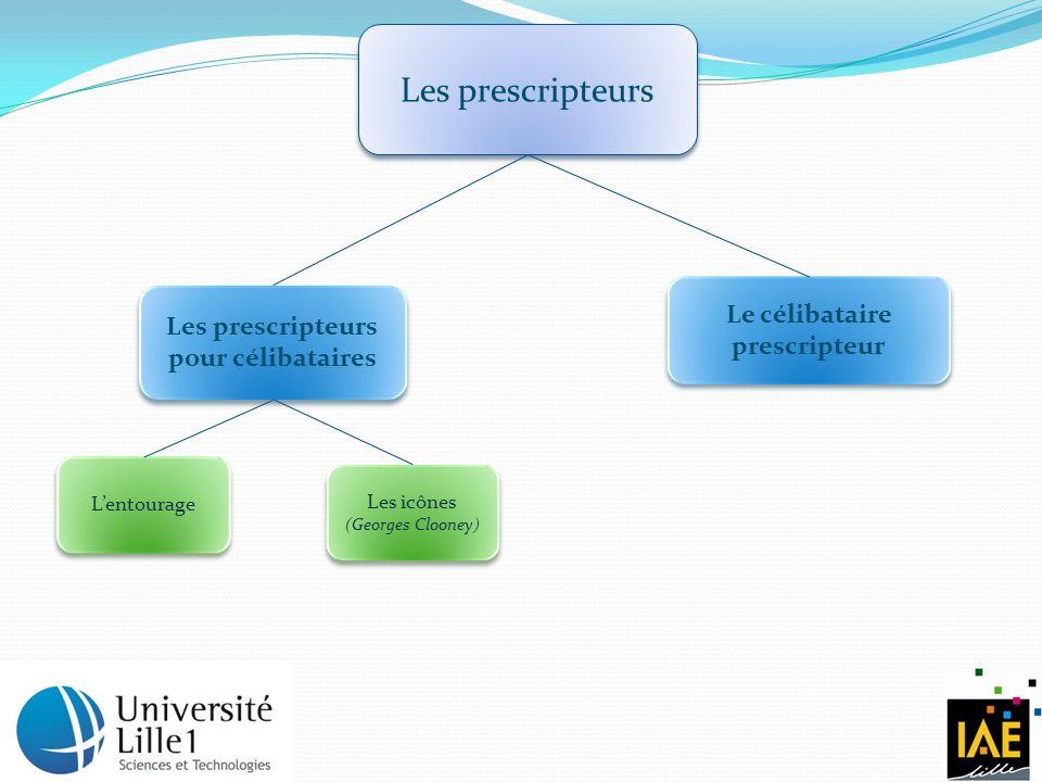 Les prescripteurs Les prescripteurs pour célibataires Le célibataire prescripteur Lentourage Les icônes (Georges Clooney)
