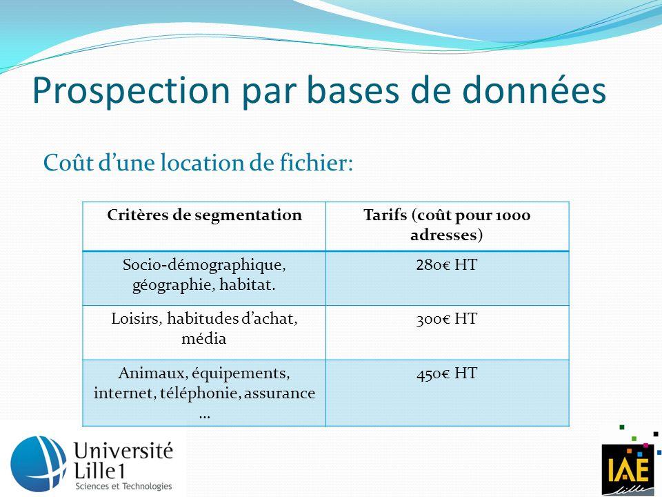 Prospection par bases de données Coût dune location de fichier: Critères de segmentationTarifs (coût pour 1000 adresses) Socio-démographique, géographie, habitat.