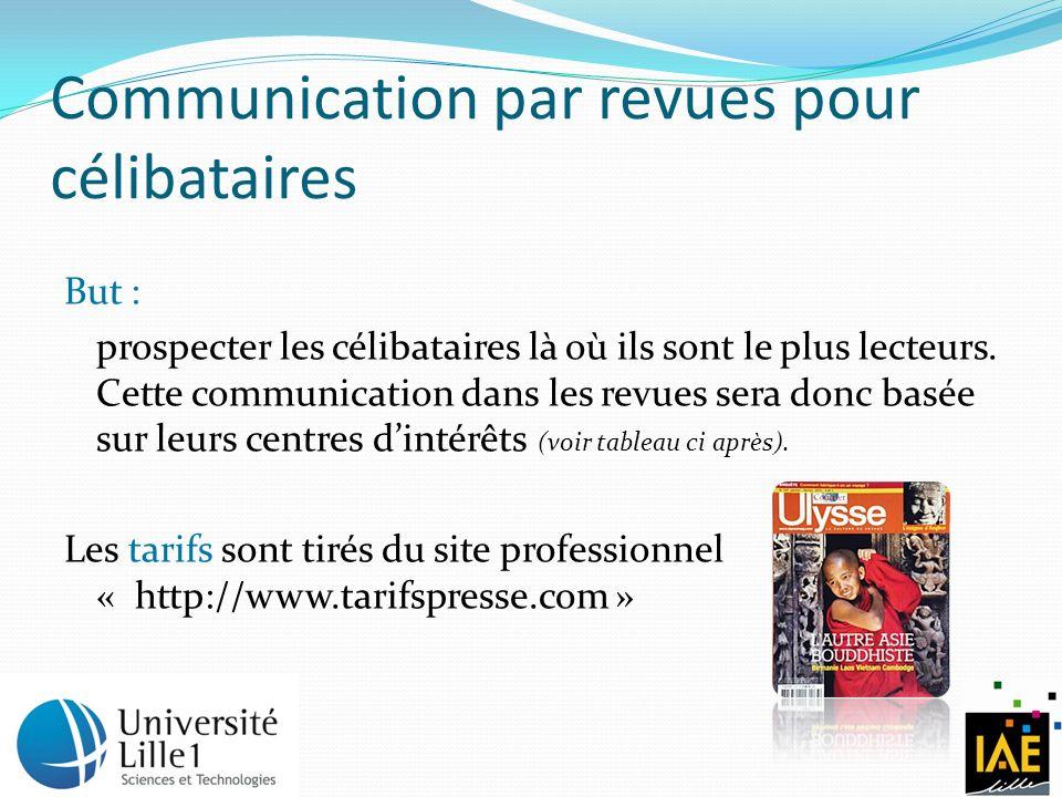 Communication par revues pour célibataires But : prospecter les célibataires là où ils sont le plus lecteurs.