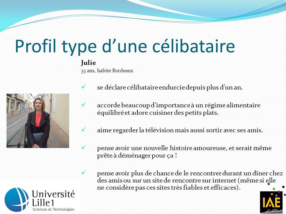 Profil type dune célibataire Julie 35 ans, habite Bordeaux se déclare célibataire endurcie depuis plus dun an. accorde beaucoup dimportance à un régim