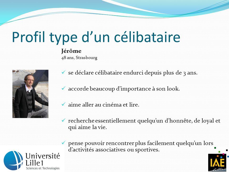Profil type dun célibataire Jérôme 48 ans, Strasbourg se déclare célibataire endurci depuis plus de 3 ans. accorde beaucoup dimportance à son look. ai