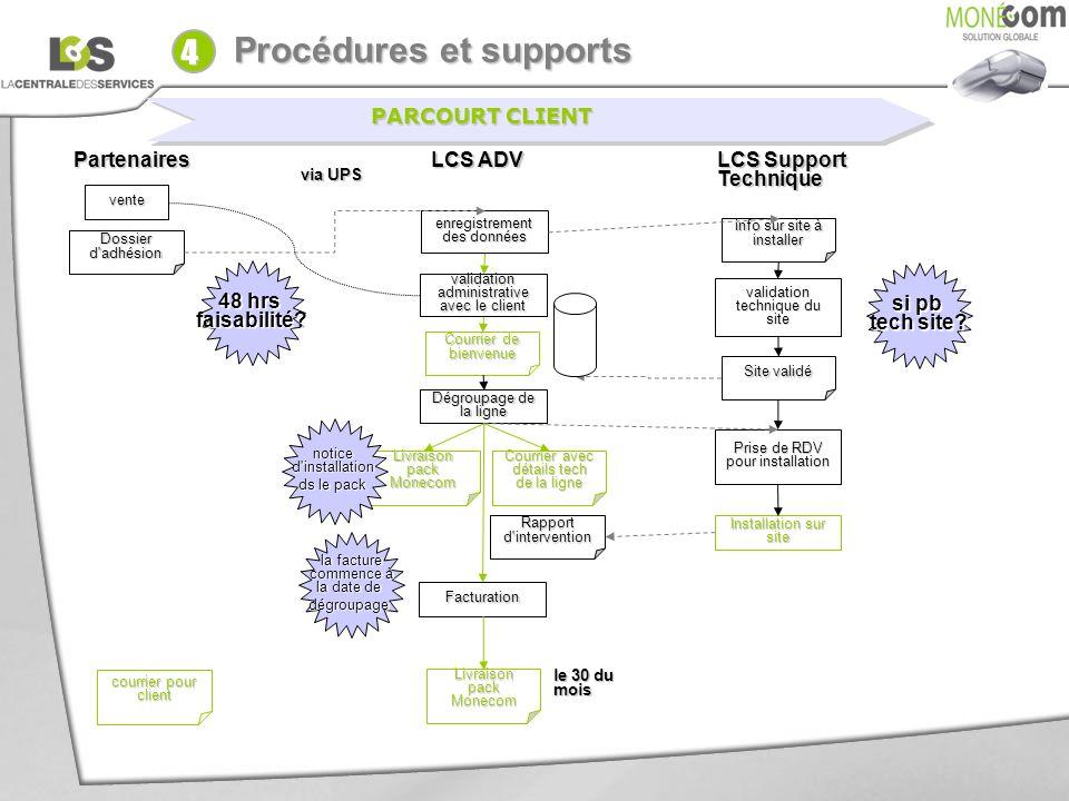 Dossier d'adhésion Partenaires LCS ADV LCS Support Technique enregistrement des données 48 hrs faisabilité? validation administrative avec le client v