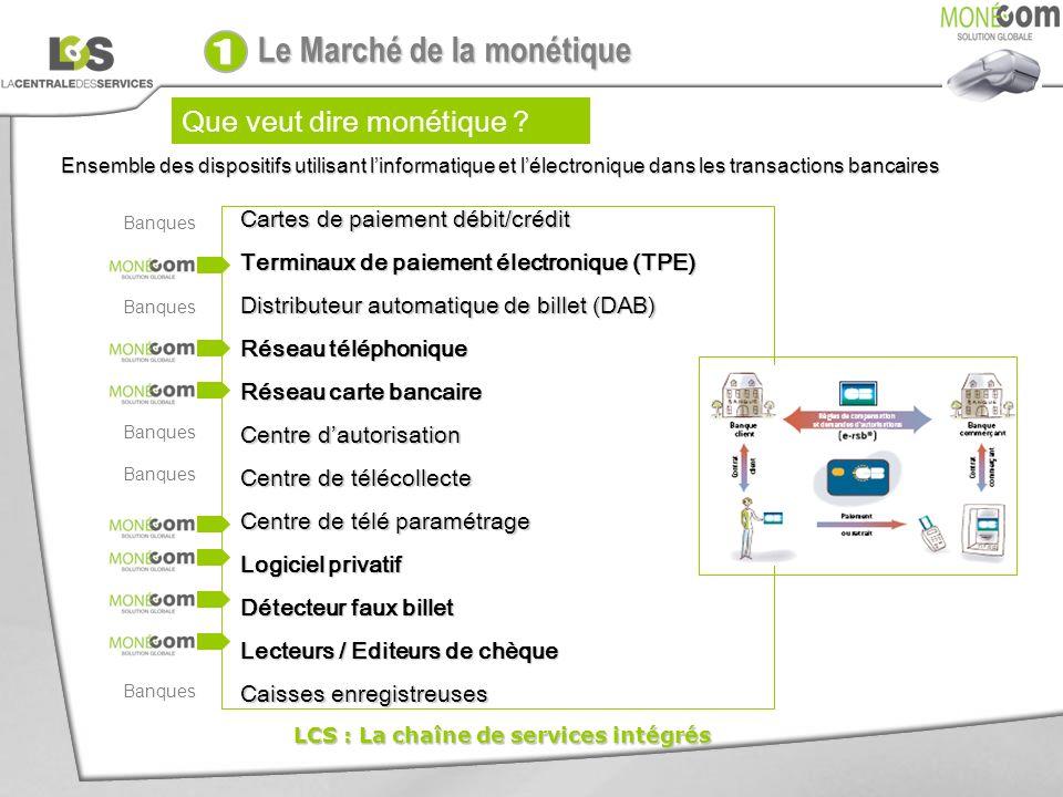 Que veut dire monétique ? Cartes de paiement débit/crédit Terminaux de paiement électronique (TPE) Distributeur automatique de billet (DAB) Réseau tél