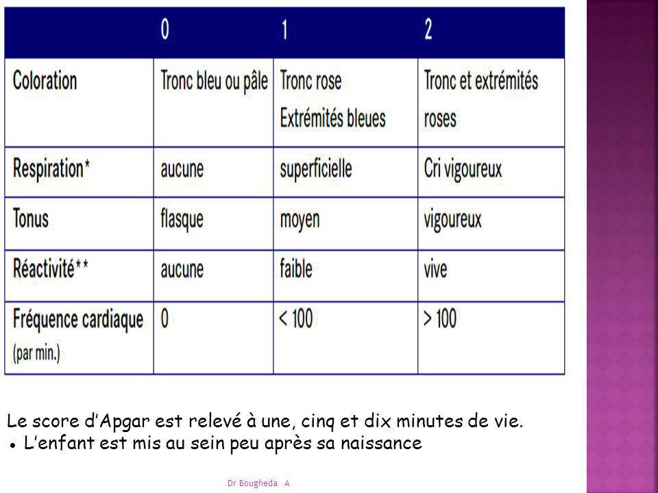 SCORE D APGAR: mauvais score d Apgar initial n est pas forcément de mauvais pronostic bon score d Apgar ne veut pas forcement dire Q le bébé n a pas souffert ou qu il n aura pas de séquelles Cependant un score < à 5 persistant après 5 n est pas de bon pronostic.