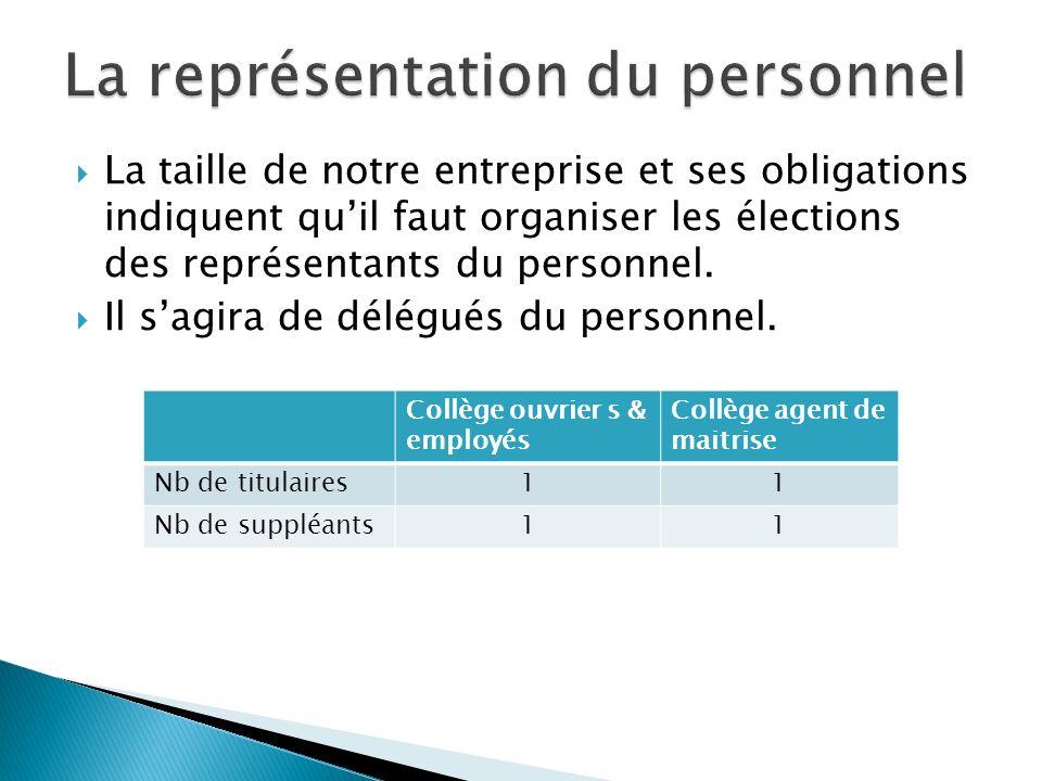 La taille de notre entreprise et ses obligations indiquent quil faut organiser les élections des représentants du personnel.