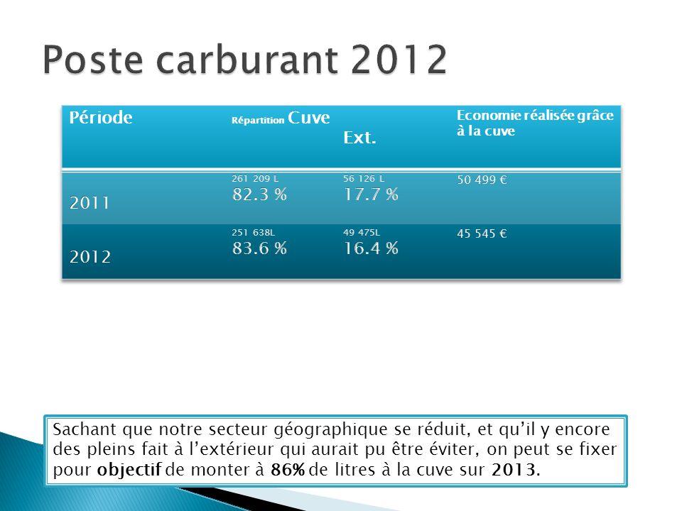 Sachant que notre secteur géographique se réduit, et quil y encore des pleins fait à lextérieur qui aurait pu être éviter, on peut se fixer pour objectif de monter à 86% de litres à la cuve sur 2013.