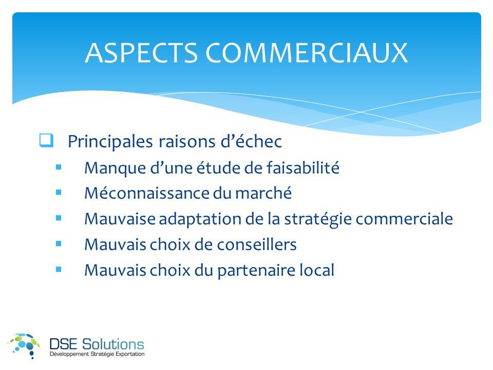Principales raisons déchec Manque dune étude de faisabilité Méconnaissance du marché Mauvaise adaptation de la stratégie commerciale Mauvais choix de conseillers Mauvais choix du partenaire local ASPECTS COMMERCIAUX