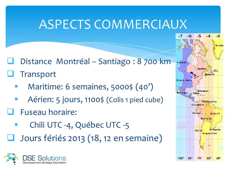 Distance Montréal – Santiago : 8 700 km Transport Maritime: 6 semaines, 5000$ (40) Aérien: 5 jours, 1100$ (Colis 1 pied cube) Fuseau horaire: Chili UTC -4, Québec UTC -5 Jours fériés 2013 (18, 12 en semaine) ASPECTS COMMERCIAUX