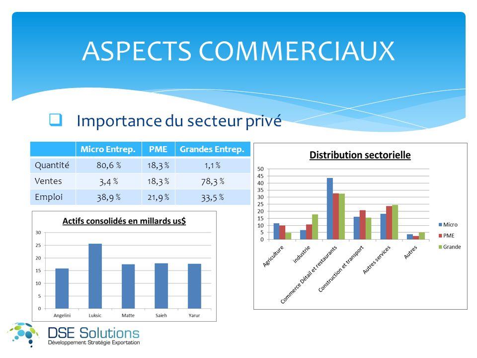 Importance du secteur privé ASPECTS COMMERCIAUX Micro Entrep.PMEGrandes Entrep.