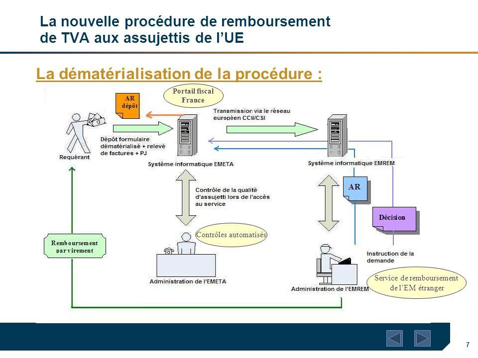 7 La nouvelle procédure de remboursement de TVA aux assujettis de lUE La dématérialisation de la procédure : Service de remboursement de lEM étranger