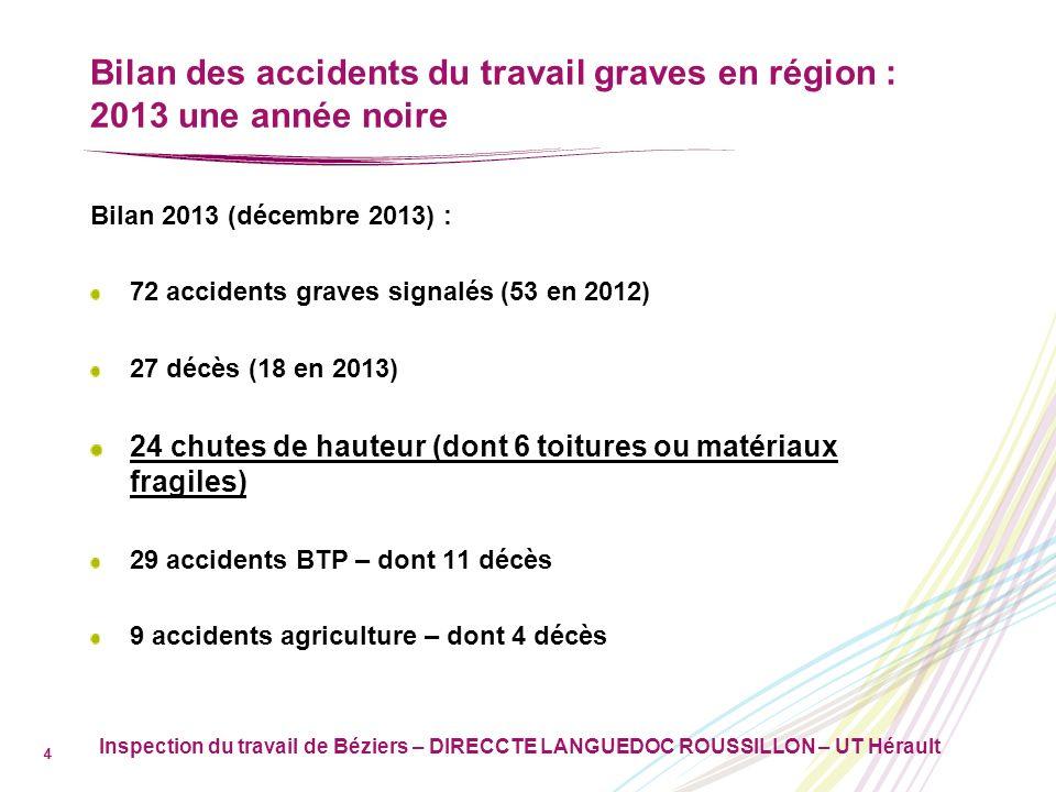 Inspection du travail de Béziers – DIRECCTE LANGUEDOC ROUSSILLON – UT Hérault 5 EVOLUTION DES AT DE 2009 A 2013 D é partements 20092010201120122013 AUDE69117 GARD1418 610 HERAULT1623182536 LOZERE31446 PYRENNEES ORIENTALES11 7 9 Total r é gion Languedoc Roussillon5062585372 dont AT mortels1422241827 % d é c è s sur AT28%35%41%34%38%