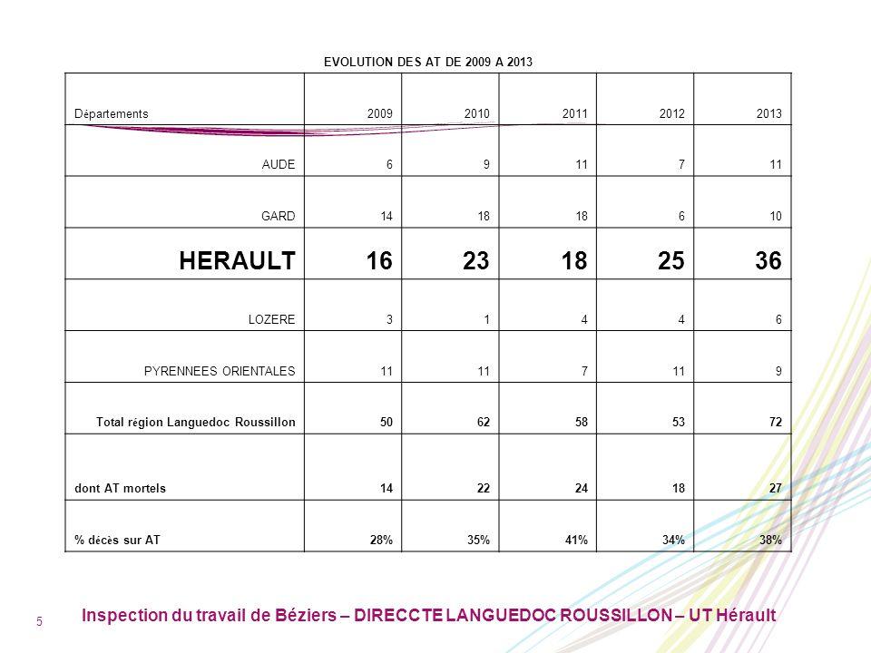 Inspection du travail de Béziers – DIRECCTE LANGUEDOC ROUSSILLON – UT Hérault 6