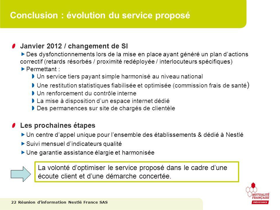 Conclusion : évolution du service proposé Janvier 2012 / changement de SI Des dysfonctionnements lors de la mise en place ayant généré un plan daction