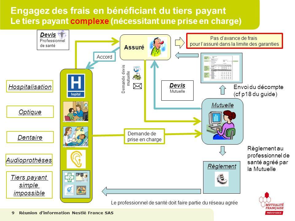 Engagez des frais en bénéficiant du tiers payant Le tiers payant complexe (nécessitant une prise en charge) 9 Hospitalisation Optique Dentaire Audiopr