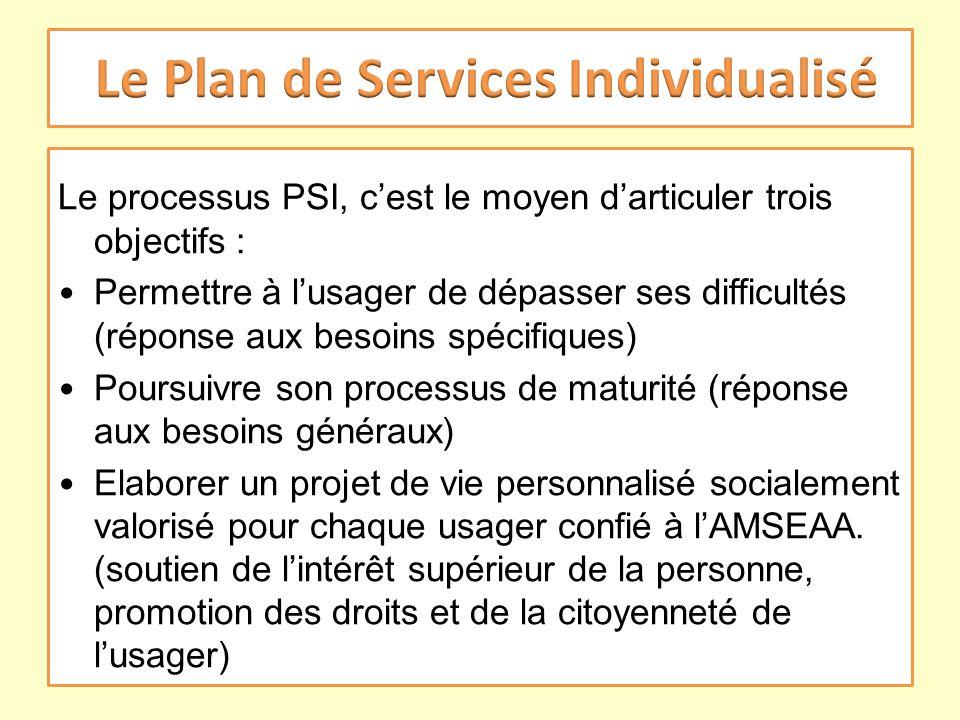 Le processus PSI, cest le moyen darticuler trois objectifs : Permettre à lusager de dépasser ses difficultés (réponse aux besoins spécifiques) Poursui