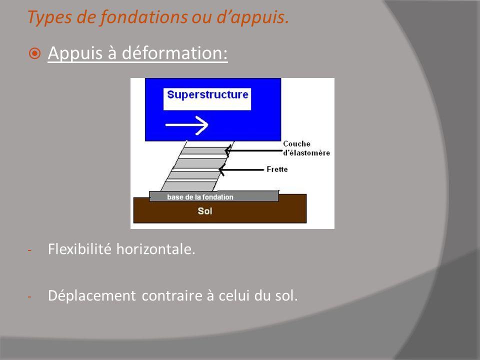 Types de fondations ou dappuis. Appuis à déformation: - Flexibilité horizontale. - Déplacement contraire à celui du sol.
